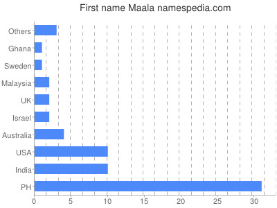 Given name Maala