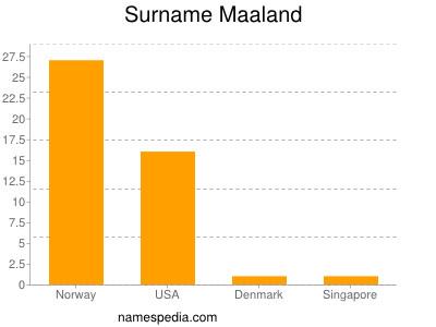 Surname Maaland