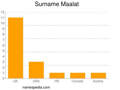 Surname Maalat