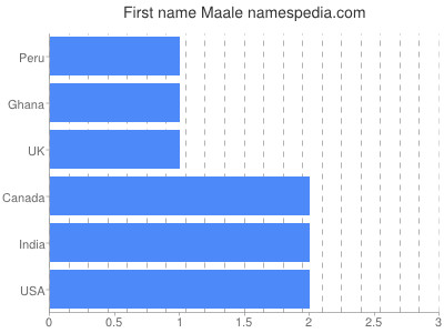 Given name Maale