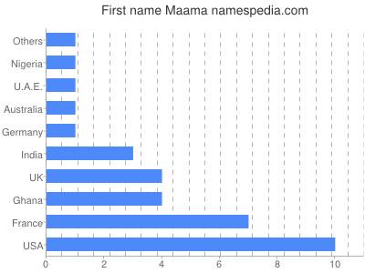 Given name Maama