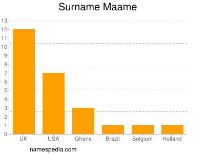 Surname Maame