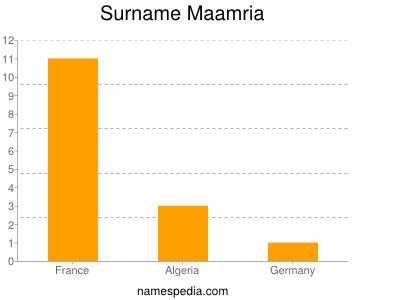 Surname Maamria