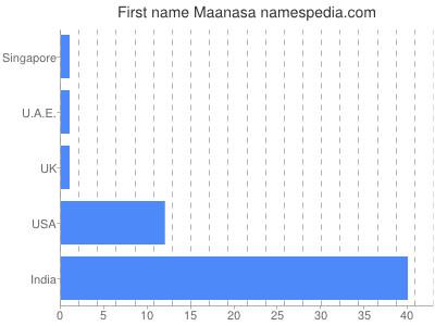Given name Maanasa