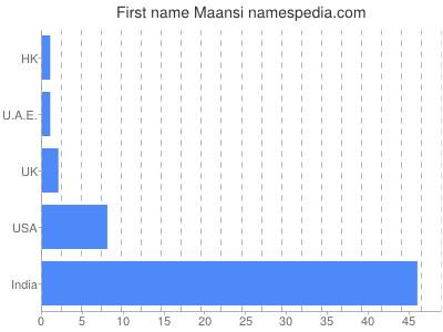 Given name Maansi