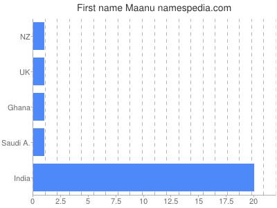 Given name Maanu
