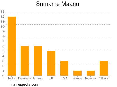Surname Maanu