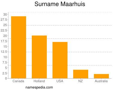Surname Maarhuis
