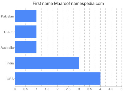 Given name Maaroof