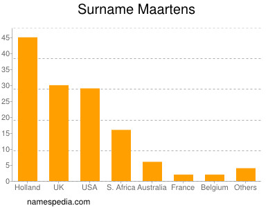 Surname Maartens