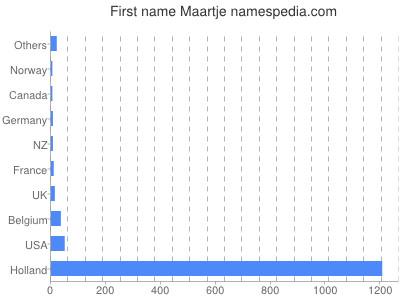 Given name Maartje