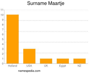 Surname Maartje