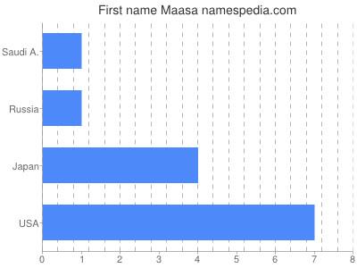 Given name Maasa