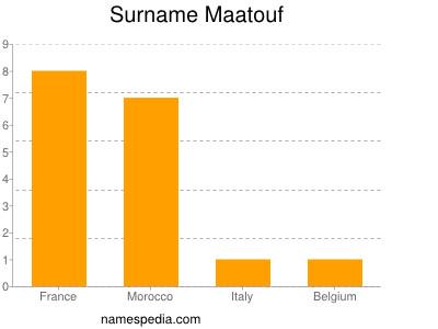 Surname Maatouf