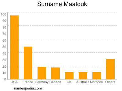 Surname Maatouk