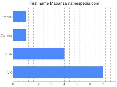 Given name Mabanza