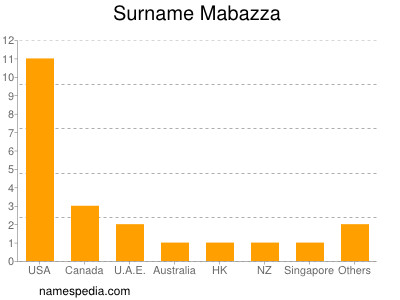 Surname Mabazza