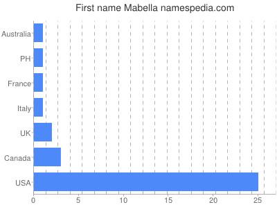 Given name Mabella