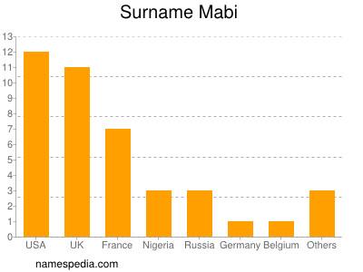 Surname Mabi