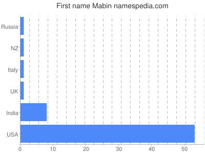 Given name Mabin