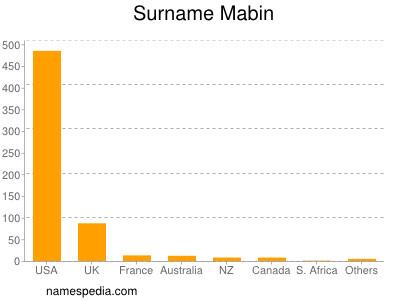 Surname Mabin