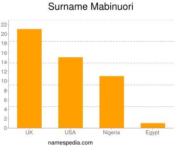 Surname Mabinuori