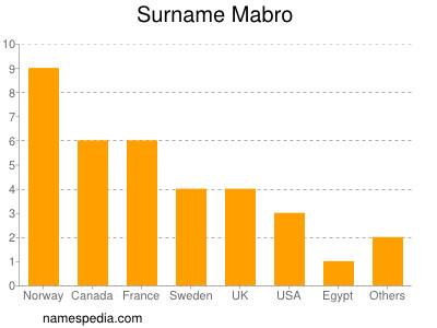 Surname Mabro