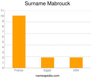 Surname Mabrouck