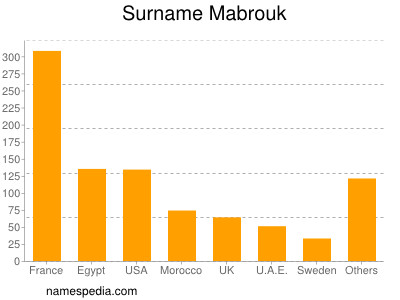 Surname Mabrouk