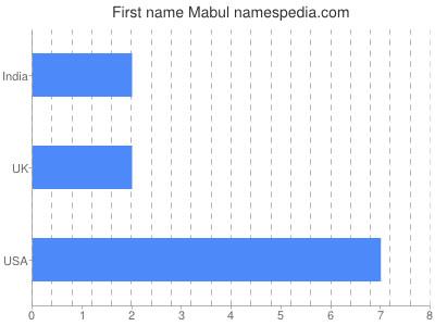 Given name Mabul