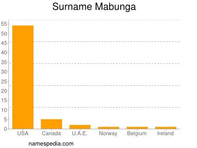 Surname Mabunga