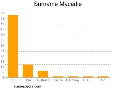 Surname Macadie