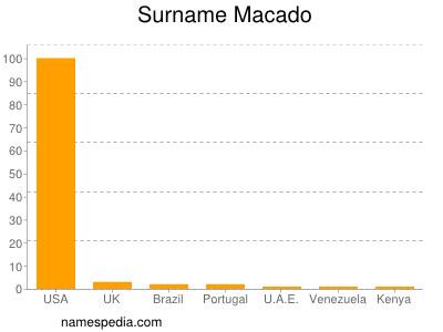 Surname Macado