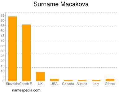 Surname Macakova