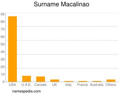 Surname Macalinao