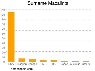 Surname Macalintal