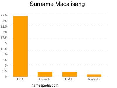 Surname Macalisang