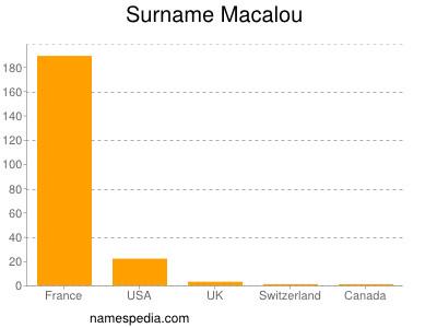 Surname Macalou