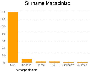 Surname Macapinlac