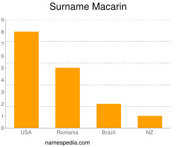 Surname Macarin