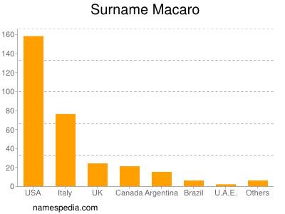 Surname Macaro