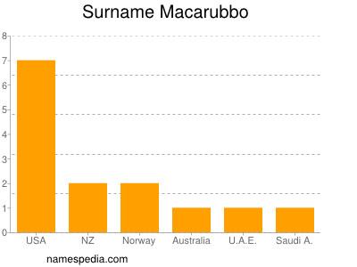 Surname Macarubbo
