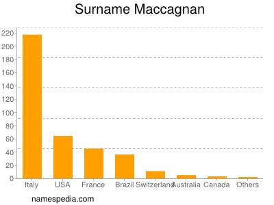 Surname Maccagnan