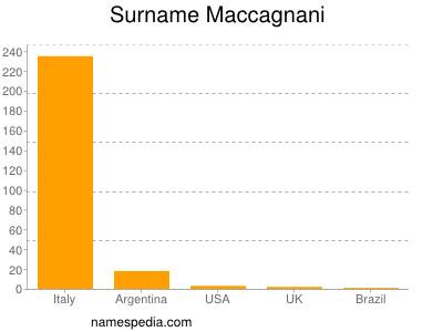 Surname Maccagnani