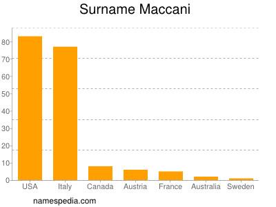 Surname Maccani