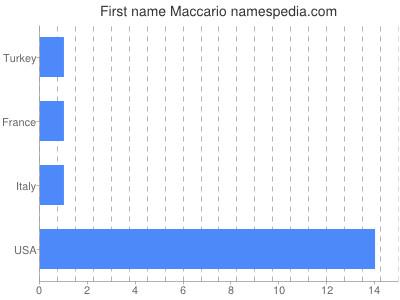 Given name Maccario