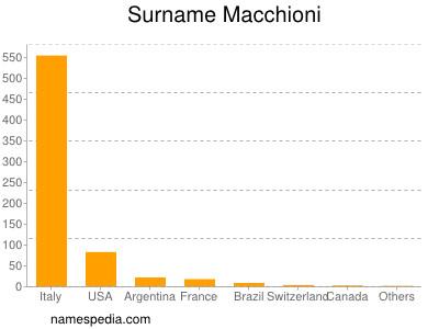 Surname Macchioni