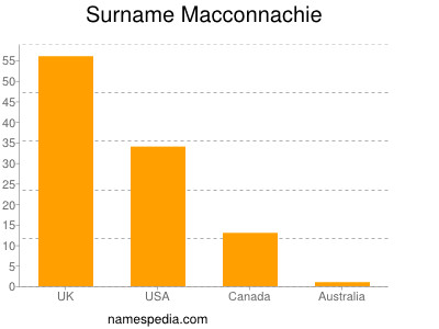 Surname Macconnachie