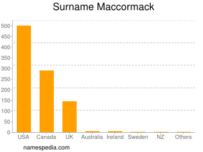 Surname Maccormack