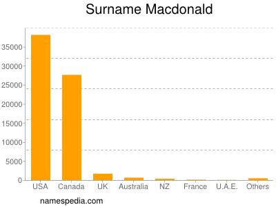 Surname Macdonald